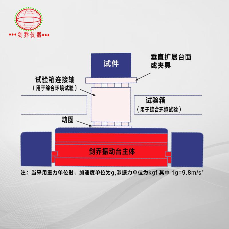 电动振动试验系统结构