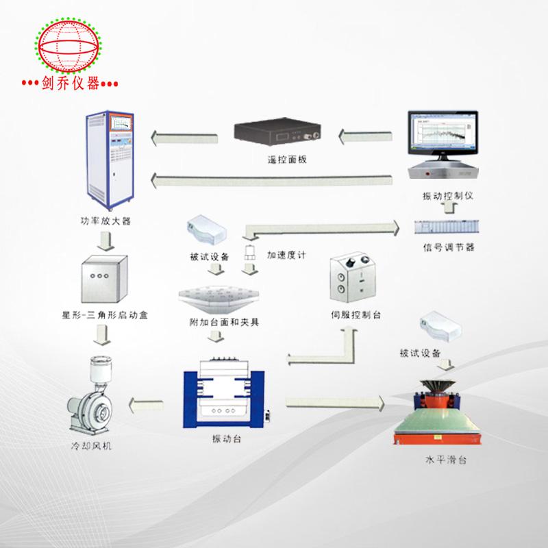 电动振动试验系统选型图例