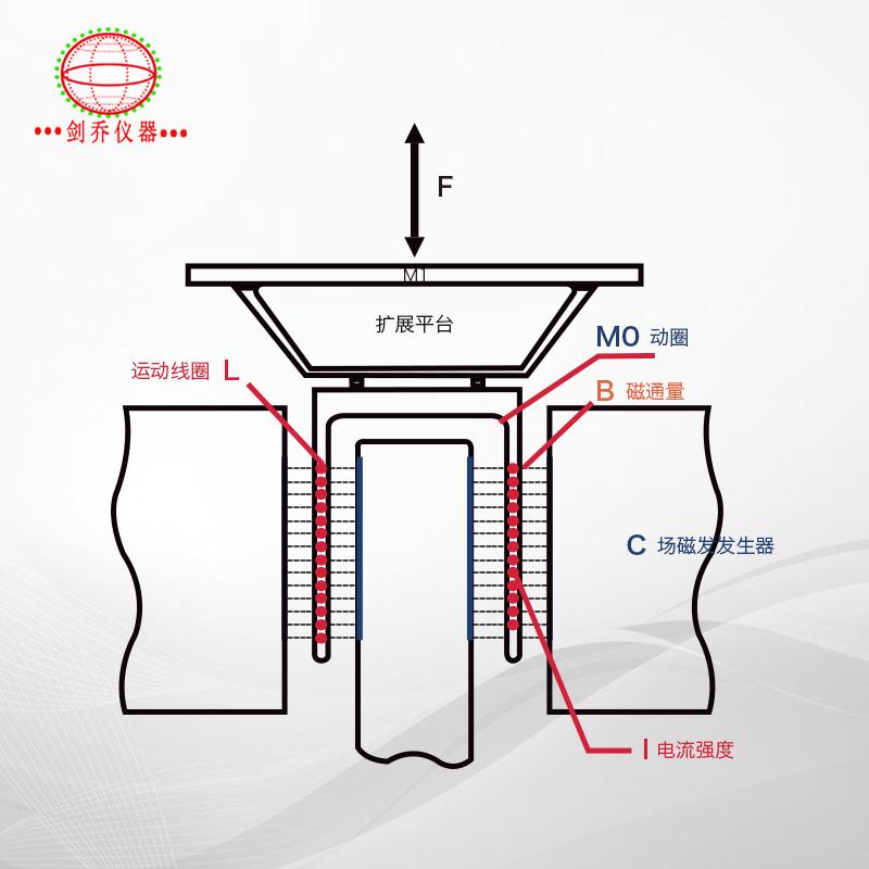 电动振动试验系统基本原理